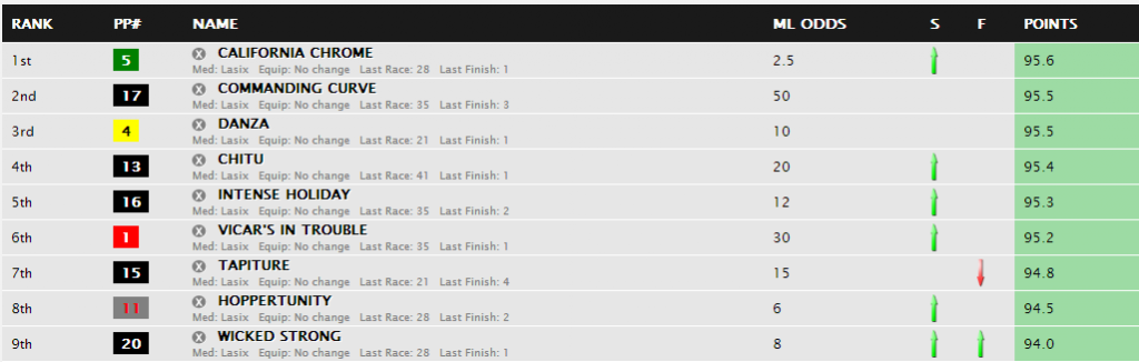 2014 Kentucky Derby Betmix Rankings