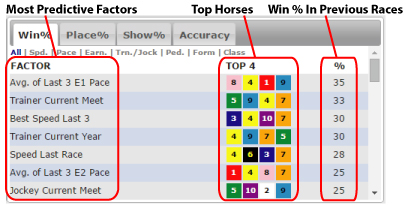 Predictive Handicapping Factors